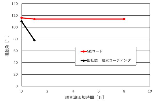 撥水・撥油性の耐久性図